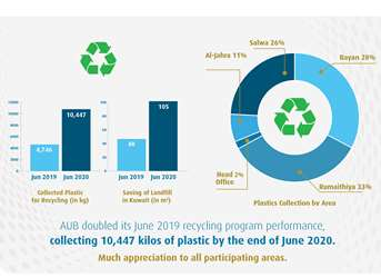 Ahli United Bank Continues its Success journey in Plastic Waste Recycling -over 104,000 KG collected during 2020